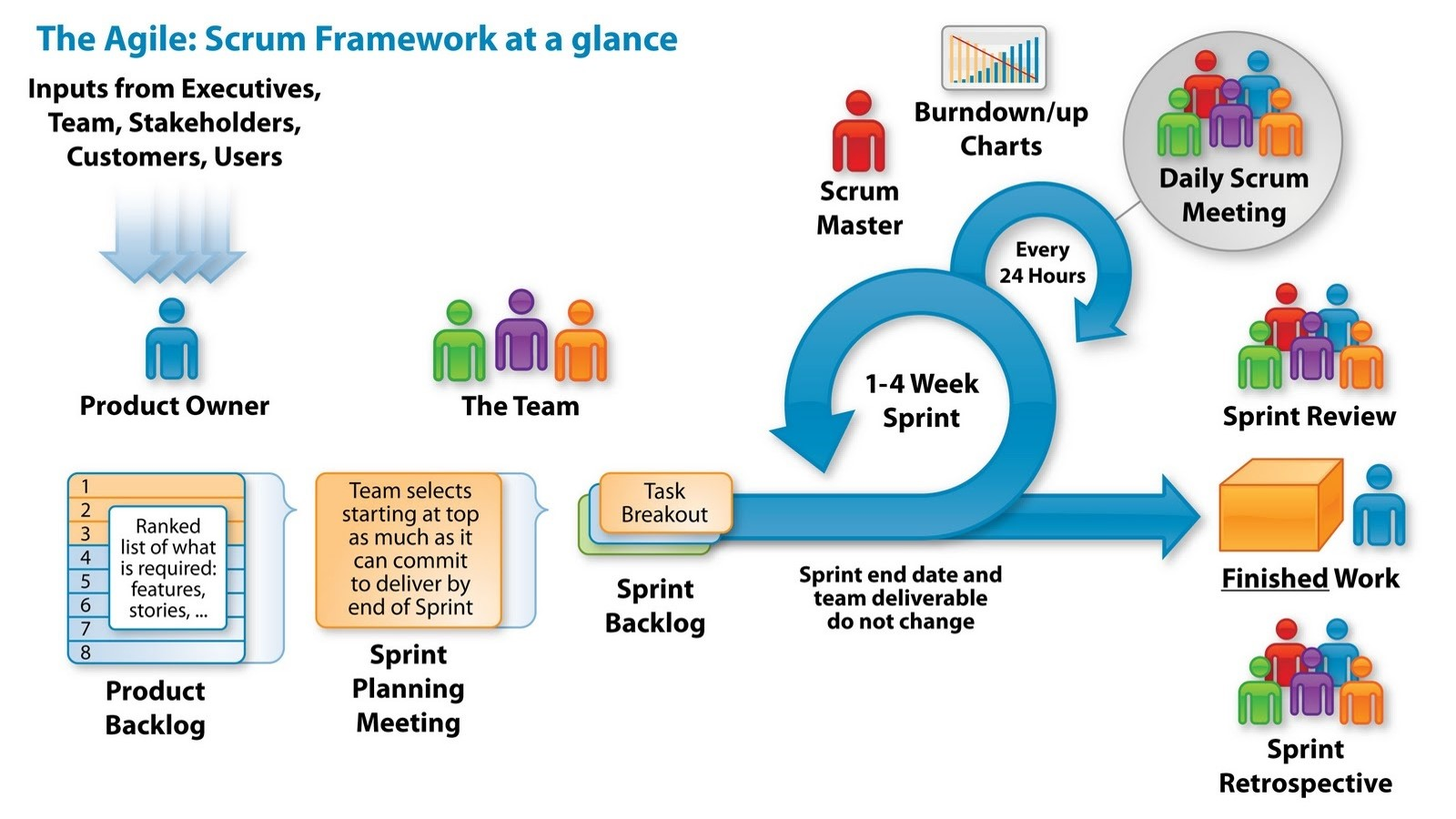 agile software development Learn fundamental agile concepts to enhance your software development skills.