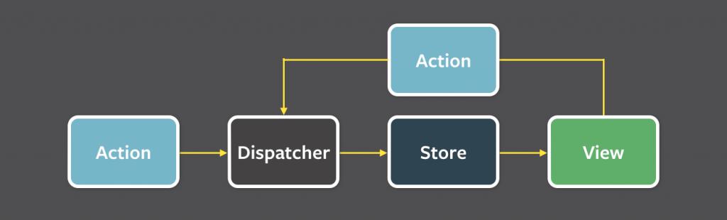 flux-simple-f8-diagram-with-client-action-1300w