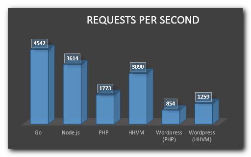 nodejs-vs-php-performance-requests-per-second