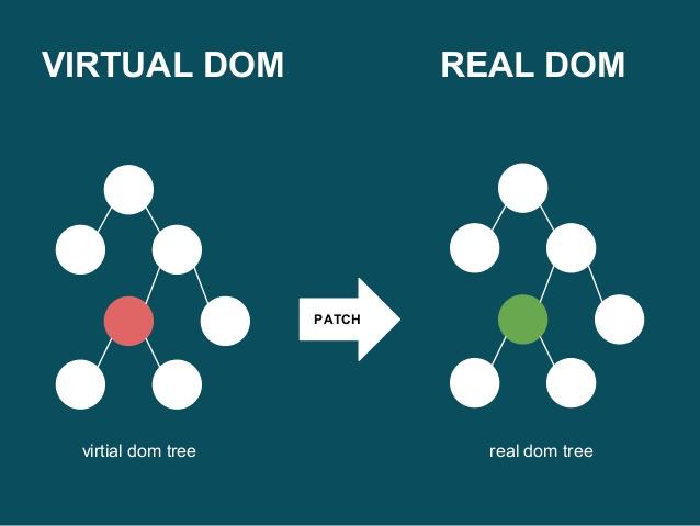 reactjs-virtual-dom-real-dom