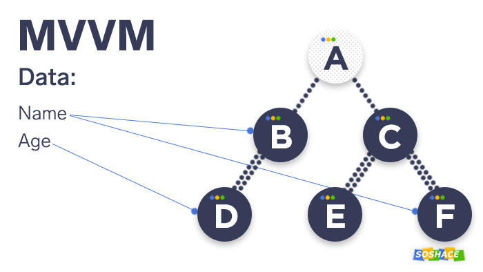 how the MVVM model works, example 1