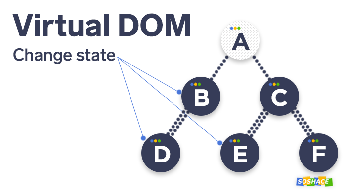 how the virtual DOM model works