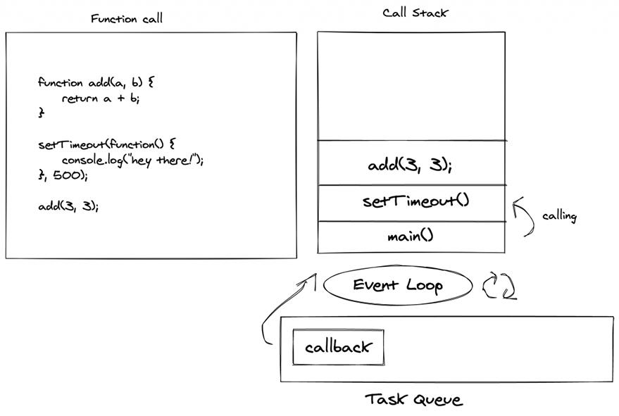 Event Loop example excallidraw