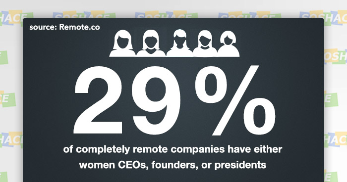 7 Statistics About Remote Work to Make Your Company Better