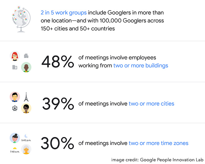 How Google, Apple, and Other Tech Companies Organize Their Remote Teams