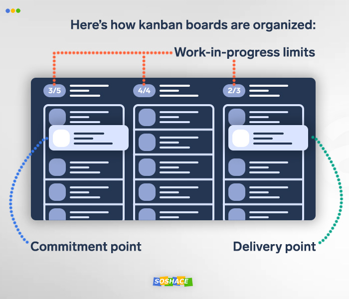 Working the Agile Way: Lean and Kanban