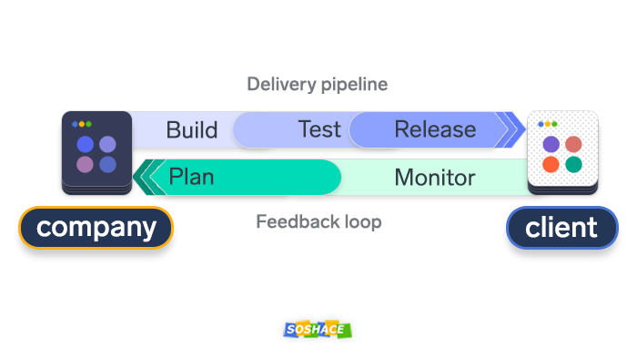 Delivery pipeline