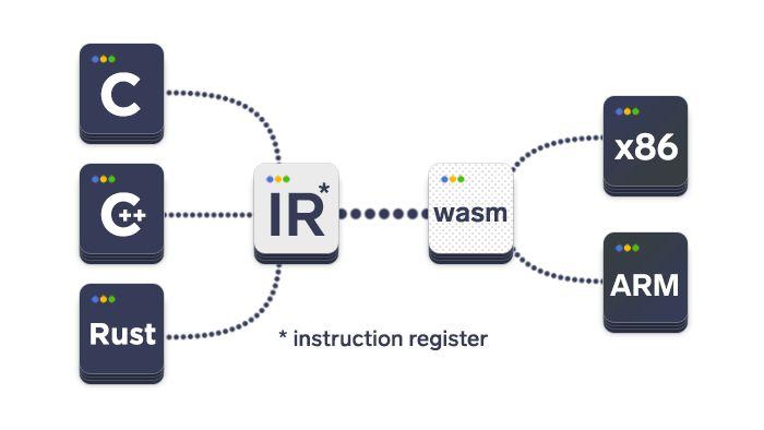 artwork depicting how WebAssembly works