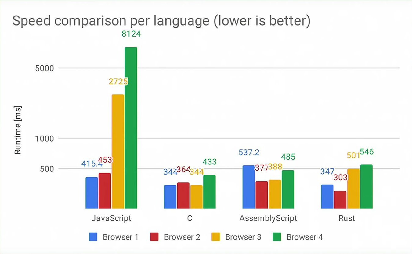 statistics showing speed comparison per programming languages