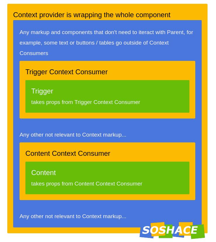 artwork depicting React context provider