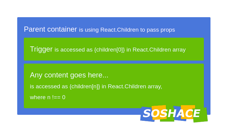 React parent container