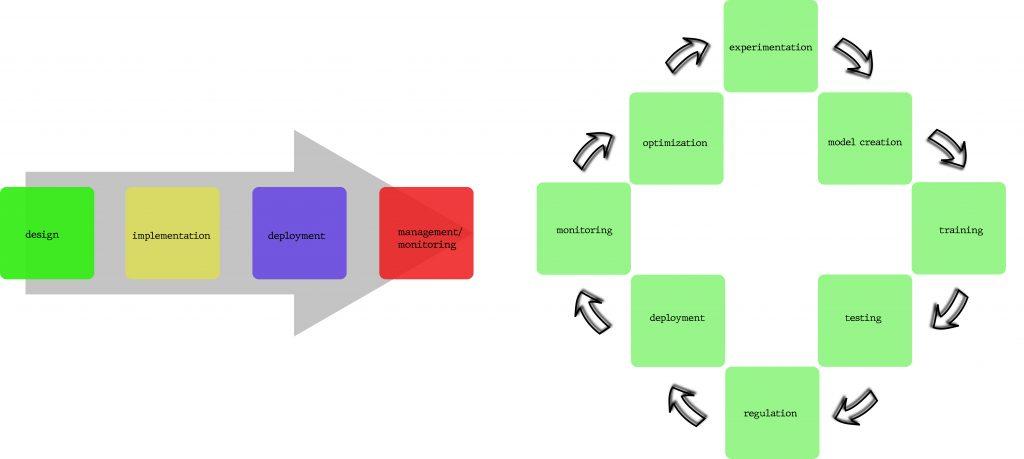 The standard app development (left) vs Machine Learning development (right)
