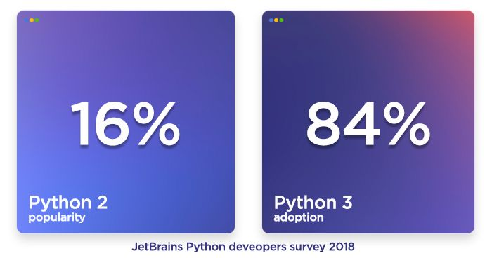 statistics showing the difference in adoption of Python 2 and Python 3
