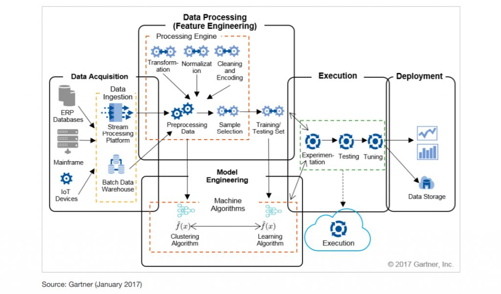 Machine Learning Architecture Example by Gartner