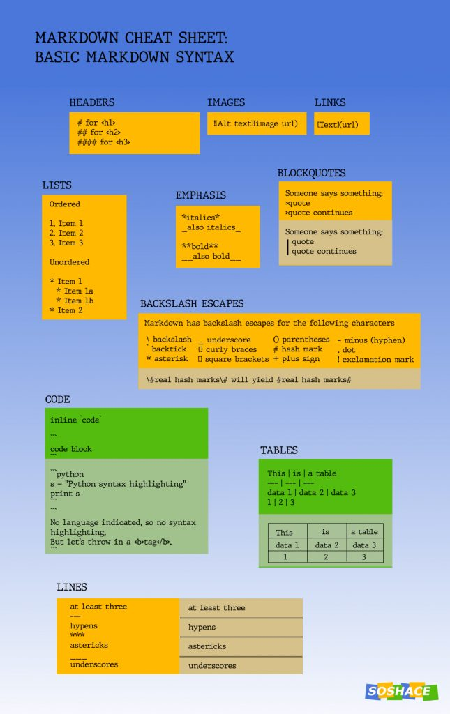 Markdown Cheat Sheet