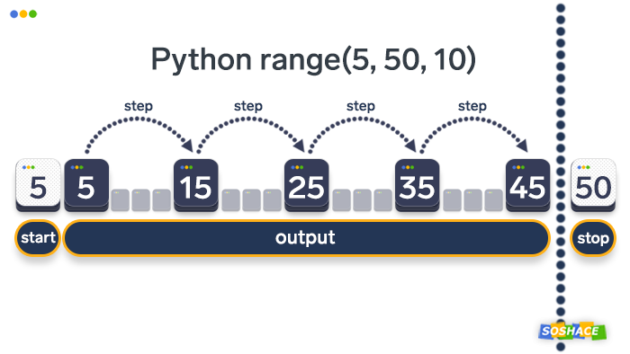 Visualization of how range() parameters work in Python