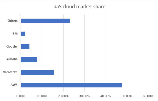 a complete statistic showing the market share of IaaS solutions