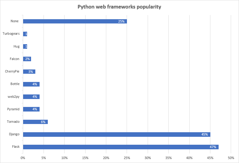 data visualization of JetBrains Python Developers Survey