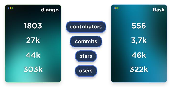 data visualization of open-source communities of Django and Flask