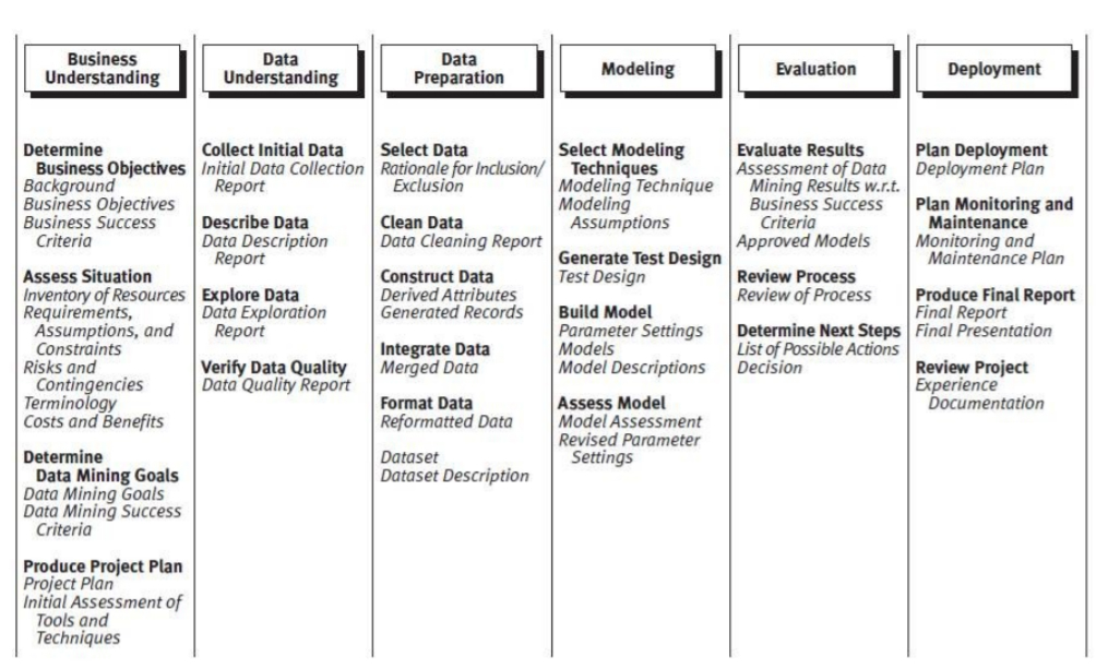 Generic Tasks and Outputs of the CRISP-DM Model