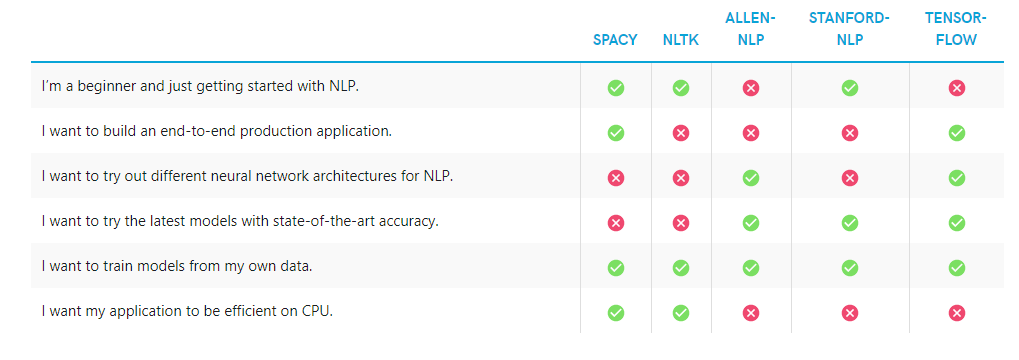 table showing which NLP tools to use when