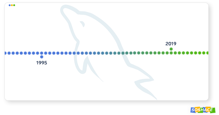 evolution of MySQL
