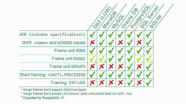 window-functions-implementation-comparison between various relation databases, example 1