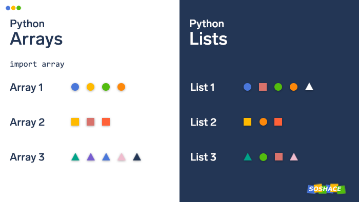 visualization of how Python array are different from Python lists