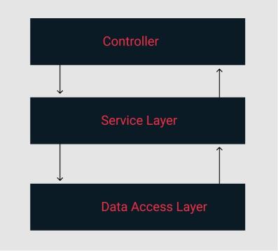 3-layer-architecture