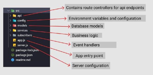Sample folder structure