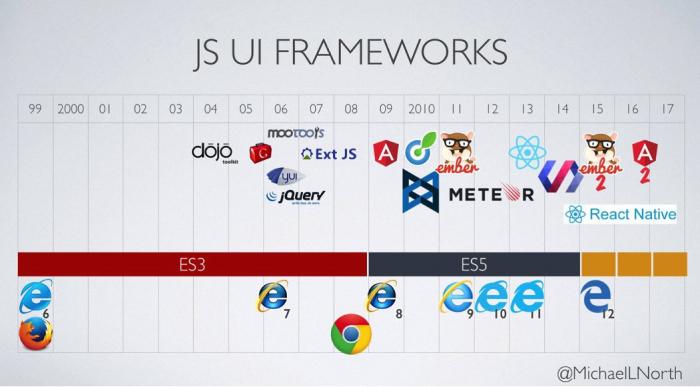 Timeline of JavaScript Frameworks