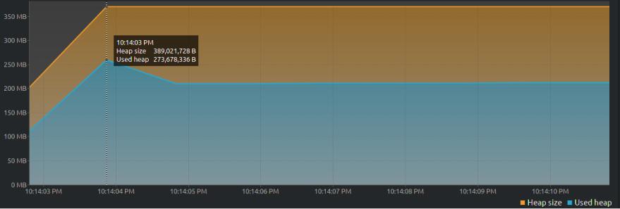 VisualVM graph -2