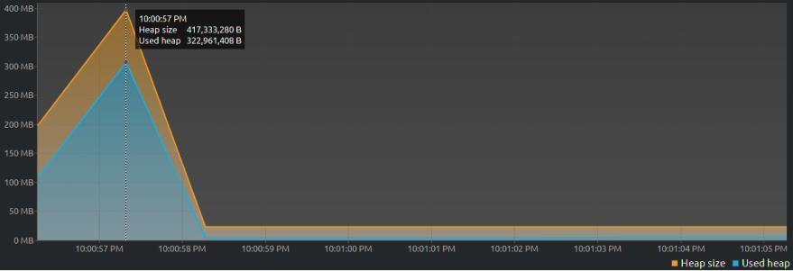 VisualVM graph