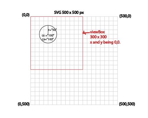 Circle SVG