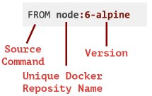 Translating the first line of the docker file
