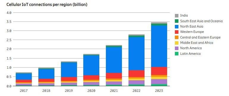Cellular IoT connections per region (billion)