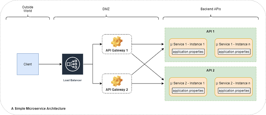 A Simple Microservice Architecture