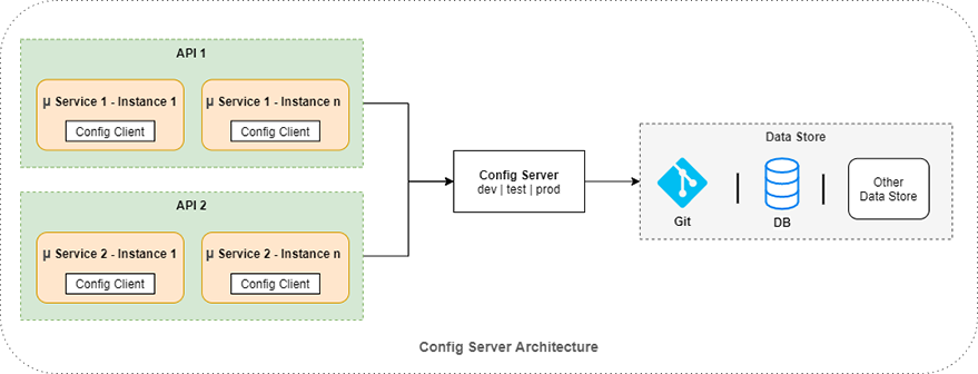 Spring Cloud Config Architecture