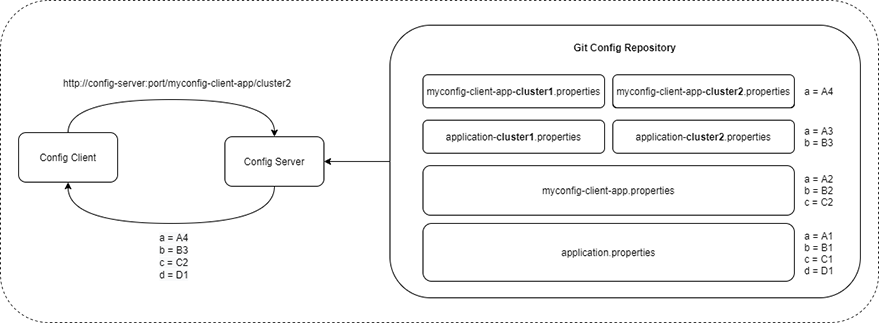 Configuration Overriding
