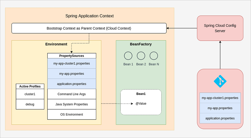 Spring Boot Application Properties