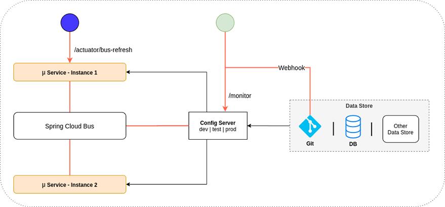 Refresh Process Using Spring Cloud Bus