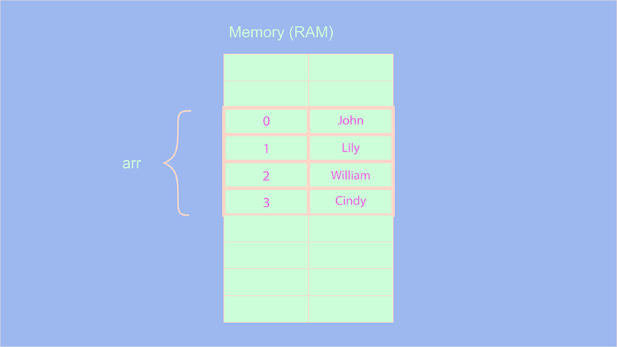 How arrays get stored in the memory