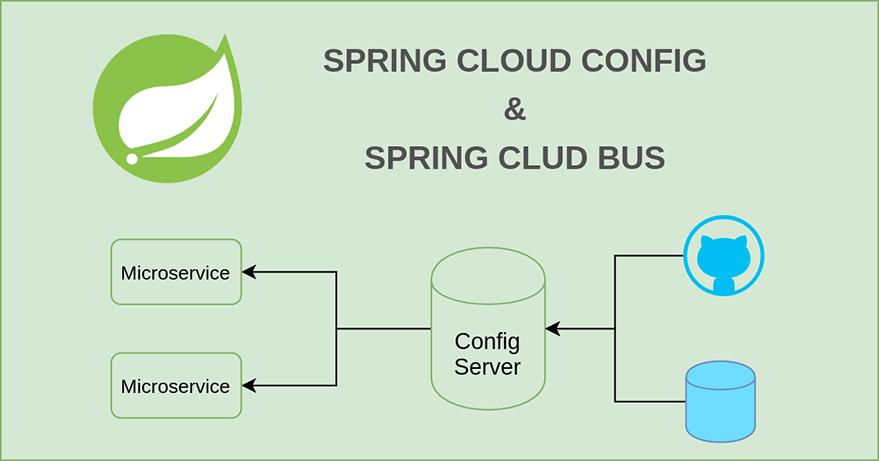Spring Cloud Config Refresh Strategies