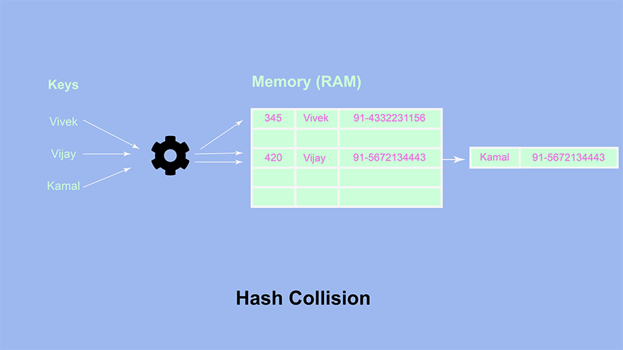 Hash Collisions in Memory