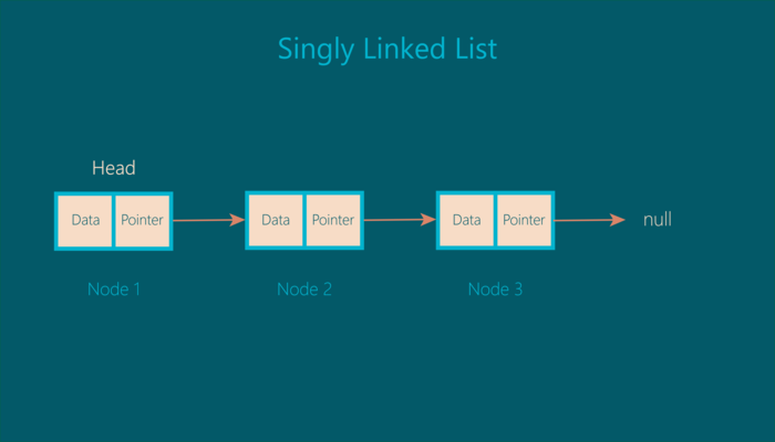 Linked List Illustration