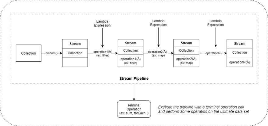 Steam Pipeline
