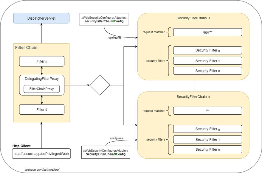 Filter Chain Configuration
