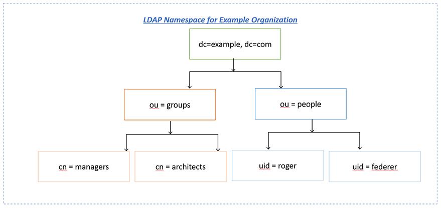 LDAP namespace example