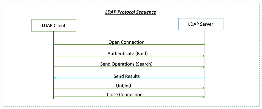 LDAP protocol sequence example