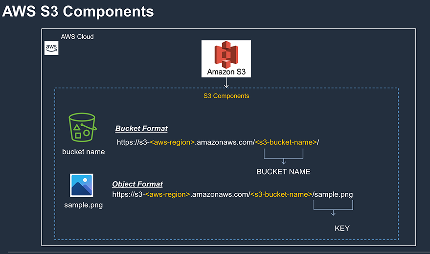 AWS S3 Components